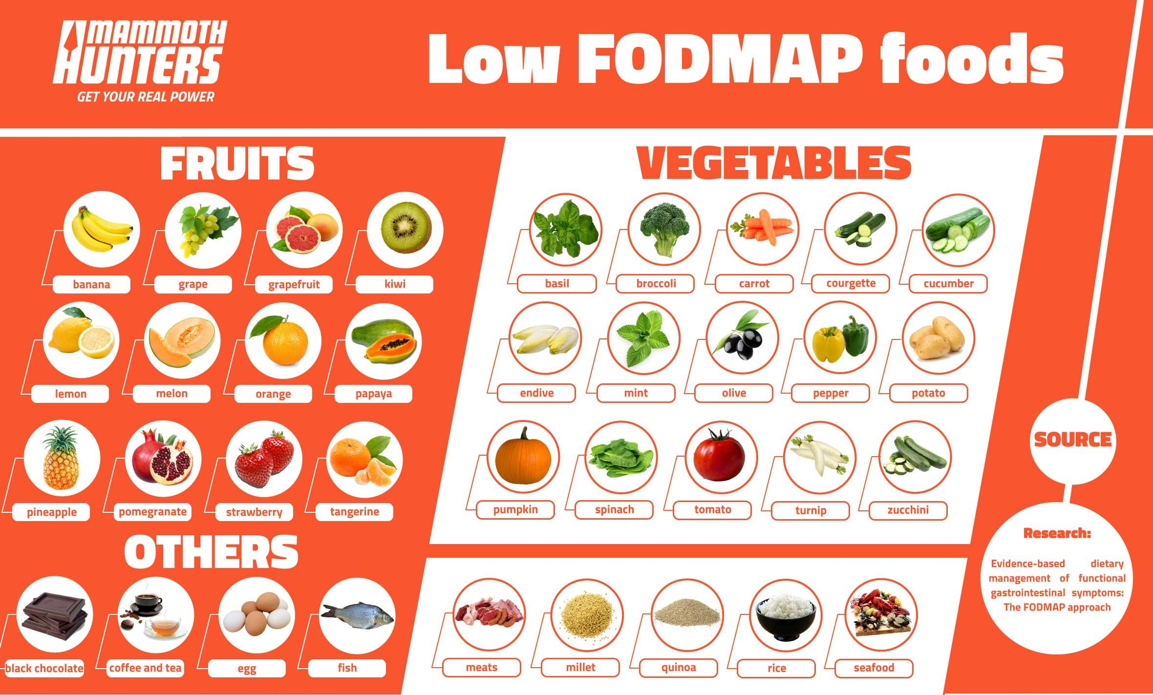 Low Fodmap Foods Nutrition Fodmap Fodmap Diet Plan High