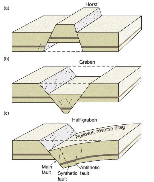 Geology terminology
