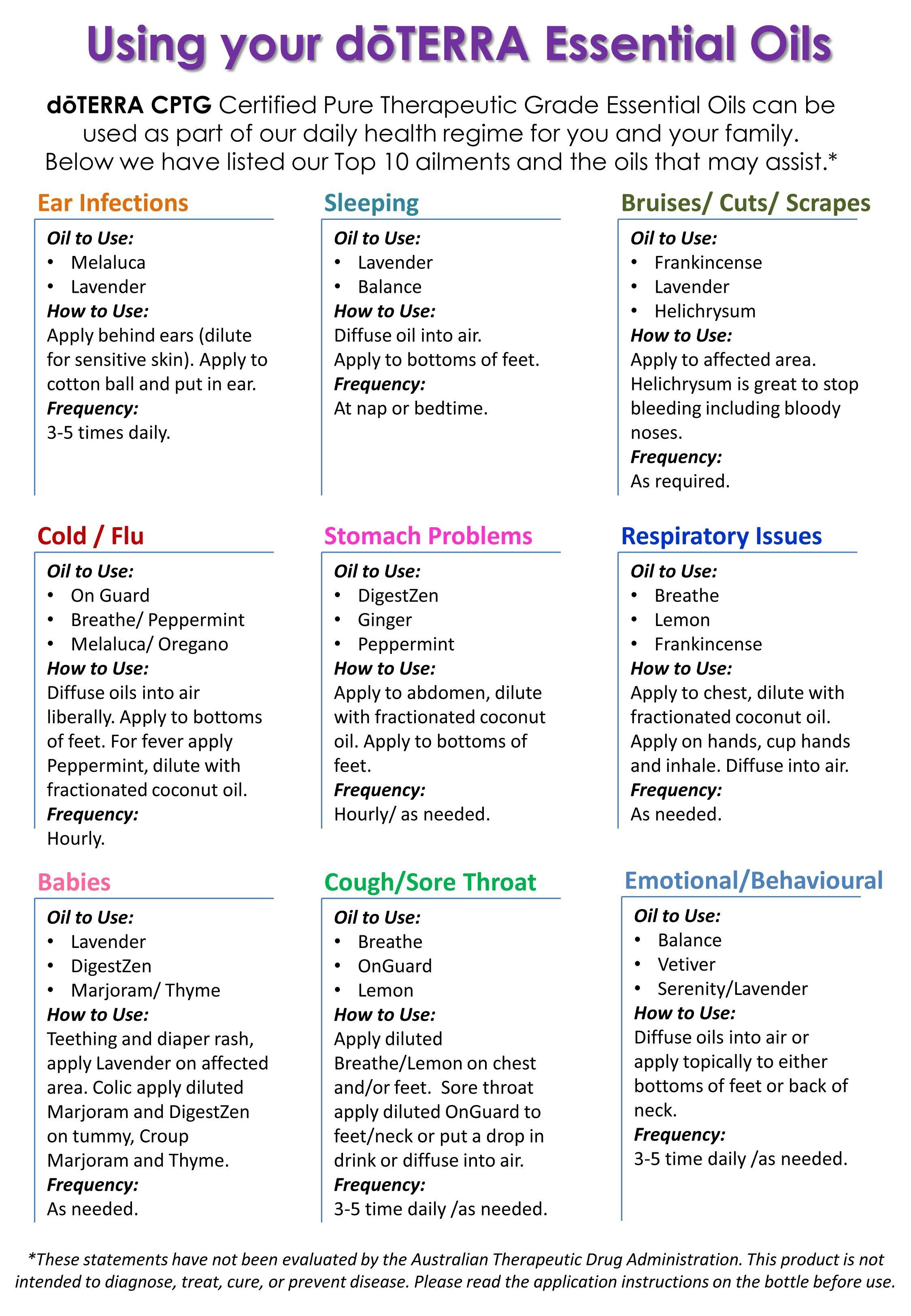 Become  wellness advocate or wholesale member essential oil also dilution chart doterra rh pinterest