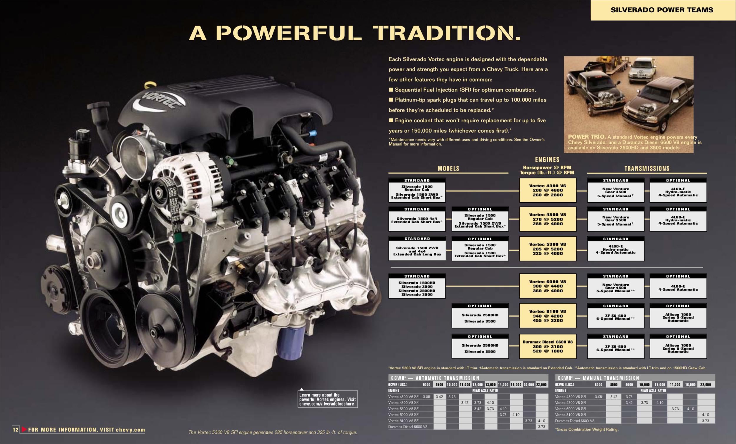 Vortec Engine/Transmission Options from 2002 Silverado