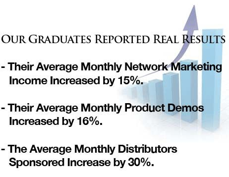 Results for Direct Sales
