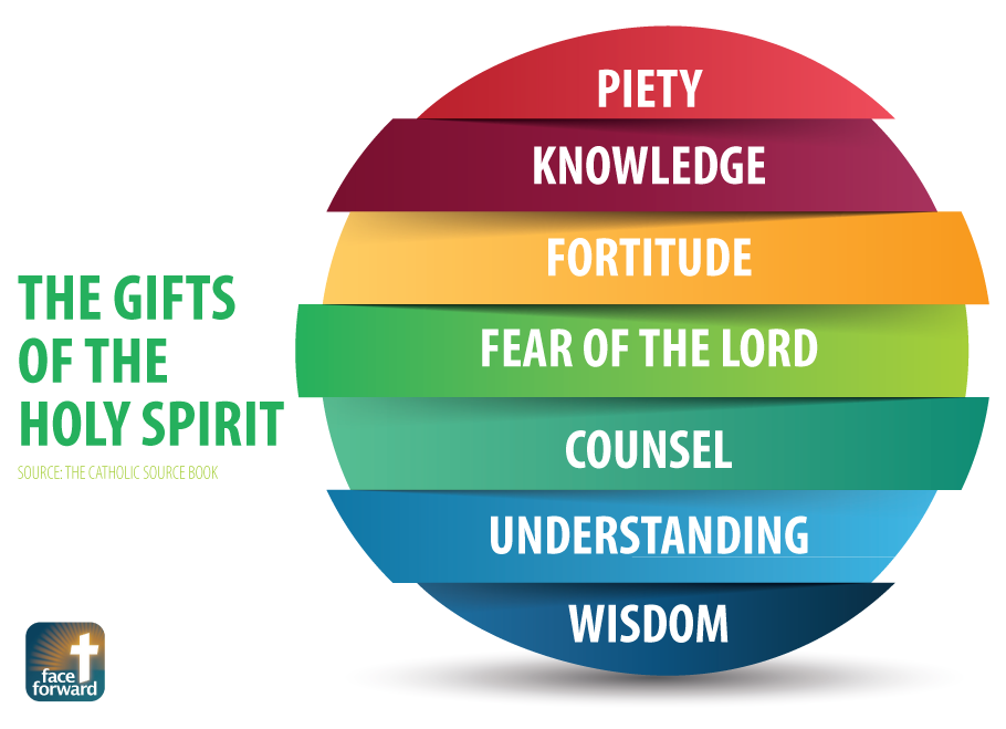 The Gifts of the Holy Spirit Infographic   Piety ...