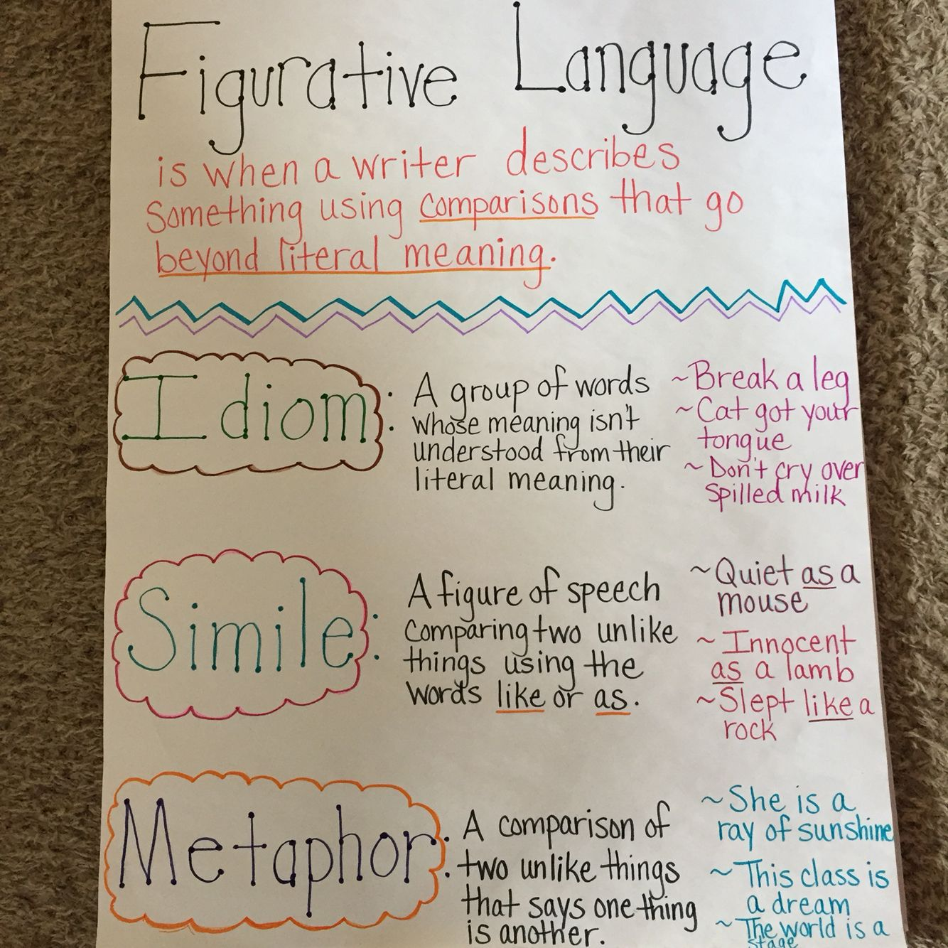 Figurative Language Anchor Chart For 3rd Grade