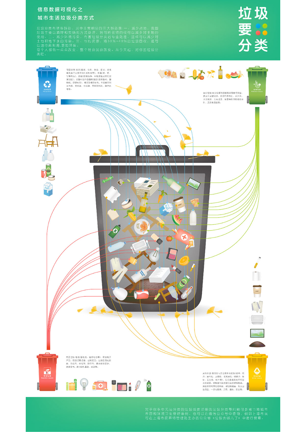 About Wasteinfographics on Behance Infographic