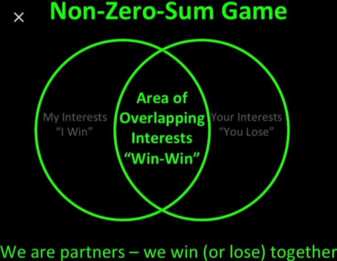 Win Win Non Zero Sum Zero Sum Game Game Theory Sum