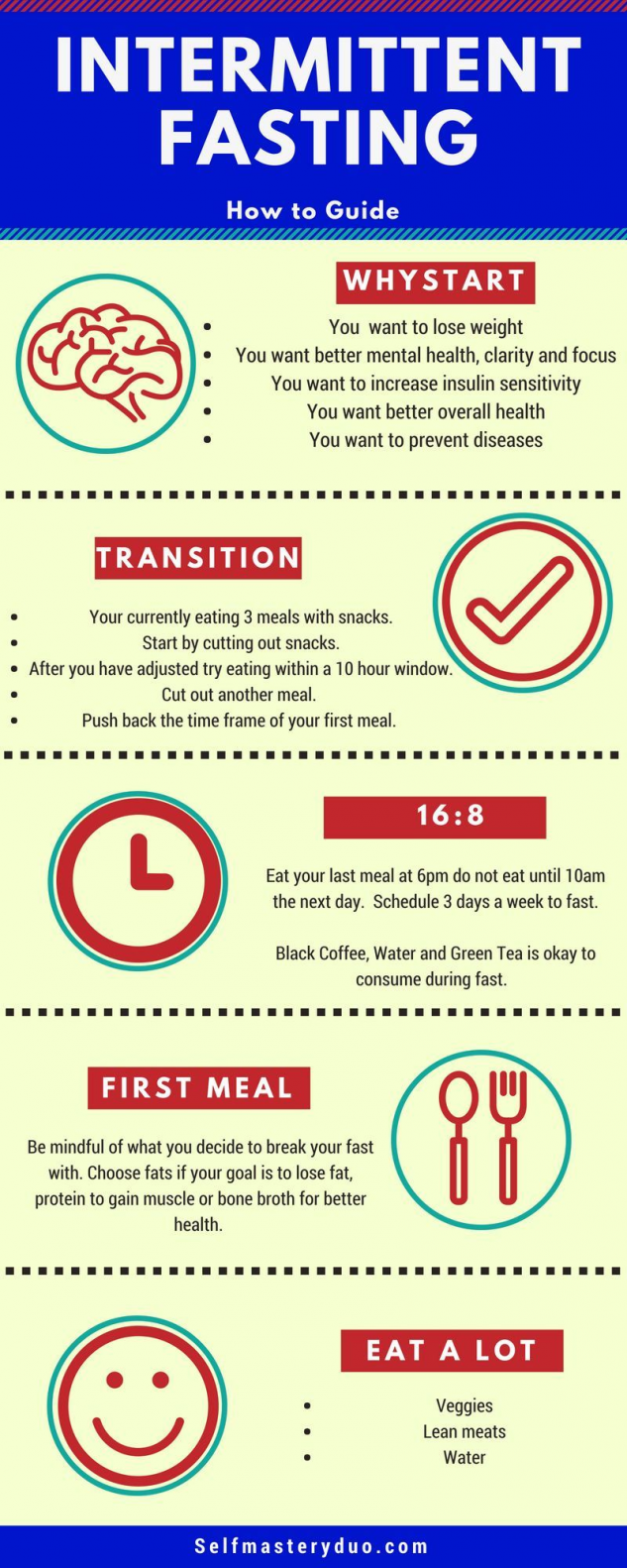 Intermittent fasting does not regulate what foods you can