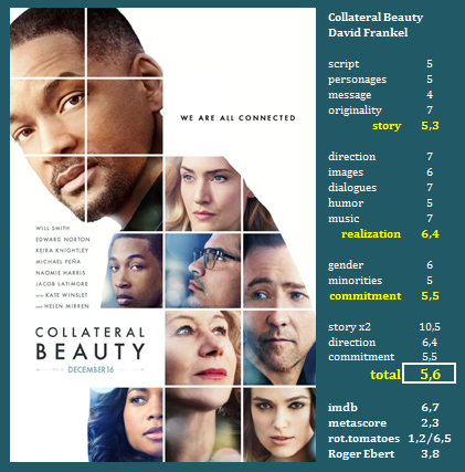 Collateral Beauty David Frankel Usa 2016 Good Direction And Dialogues Weak Message Pretent Assistir Filmes Gratis Assistir Filmes Gratis Online Filmes Hd