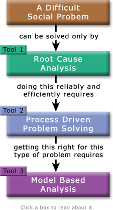 Three Main Tools Apply This Root Cause Model To Your Wellness