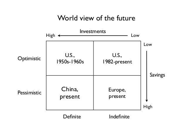 World view of the future : optimistic - pessimistic ; definite - indefinite  taken from Peter Thiel Zero to One