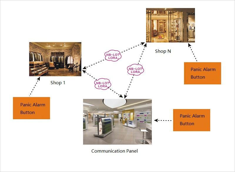Shopping Mall And Market Interconnection Security Solution Security Solutions Home Security Security Technology