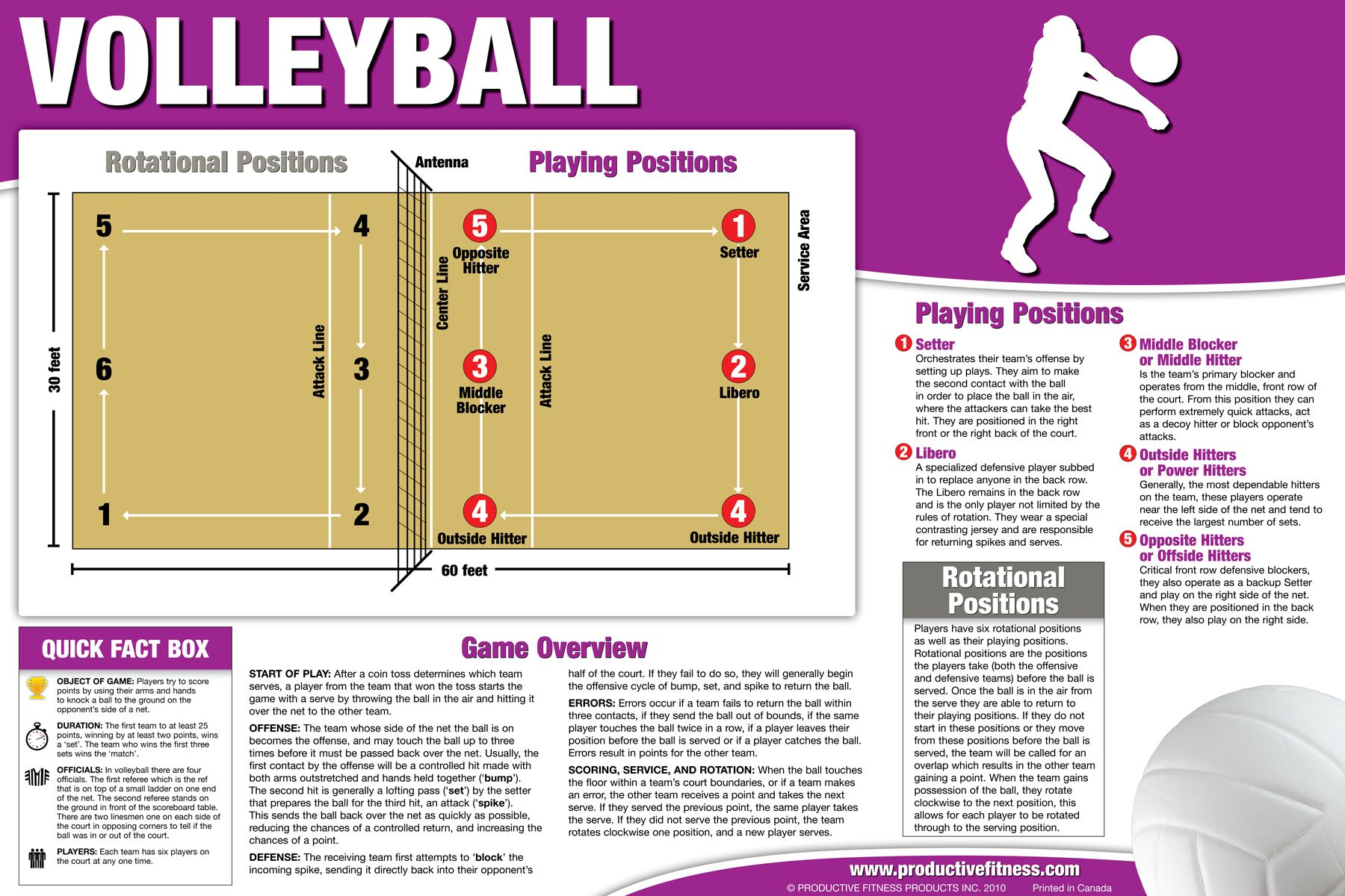 Volleyball Poster Chart 24 95 Our Volleyball Overview Poster Is Perfect To Gain An Easier Understa Volleyball Rules Volleyball Posters Volleyball Positions
