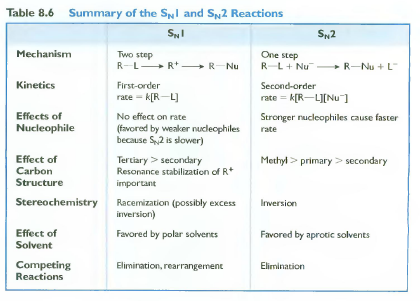 an analysis of the chemical process and reaction in taking aspirin Synthesis, purification, and analysis of aspirin aspirin (acetyl salicylic acid) sulfuric acid is used as a catalyst (a substance that alters the rate of a chemical reaction without being permanently changed itself.