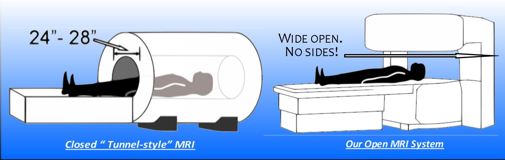 MRI machines come in various bore sizes. The bore is the area of the machine  where the patient lies down. Inside each MRI scanner is a very large magnet  ...