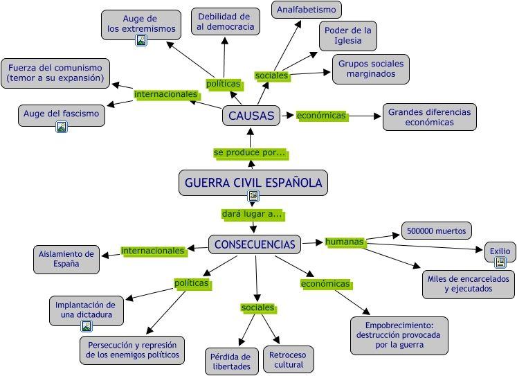 Guerracivilespañola Mapa Conceptual Proyectos De Clase Consejos Para Estudiar En El Colegio