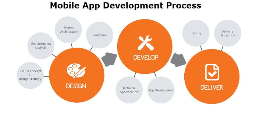 Try and Understand The Process Of Mobile App Development