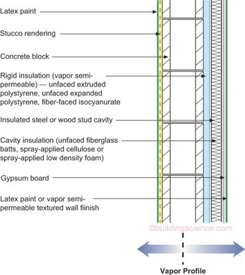 BSD012Wall 4 Concrete Block With Interior Rigid InsulationFrame