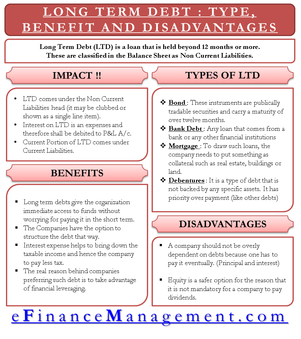 Long Term Debt Types Benefits Disadvantages And More Angel