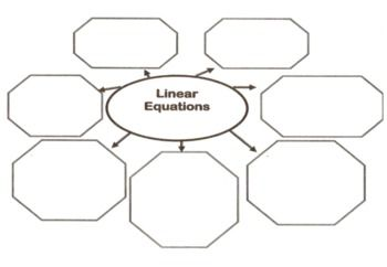 This is a three page lesson using a graphic organizer to