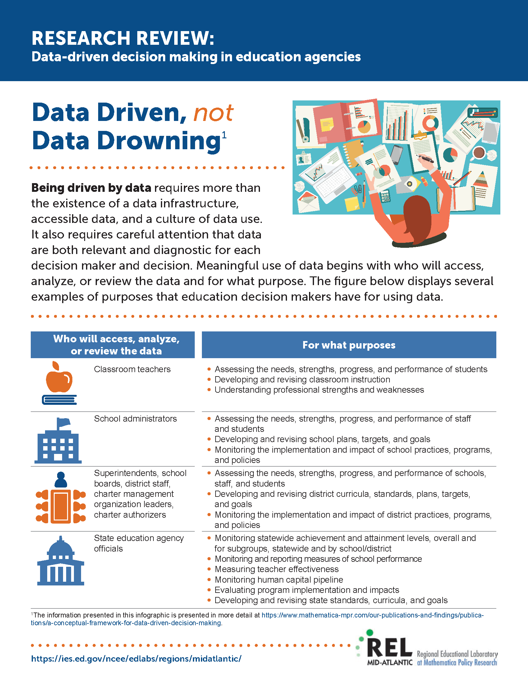 Research Review Data Driven Decision Making In Education Agencies Part 1 Data Driven Education Decision Making