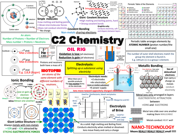 o level chemistry revision notes You can find all solved past papers over here for edexcel (igcse, gcse, a-level) and cie (o-level, a-level) videos are currently in development phase we are working hard please check this sectoin little later.
