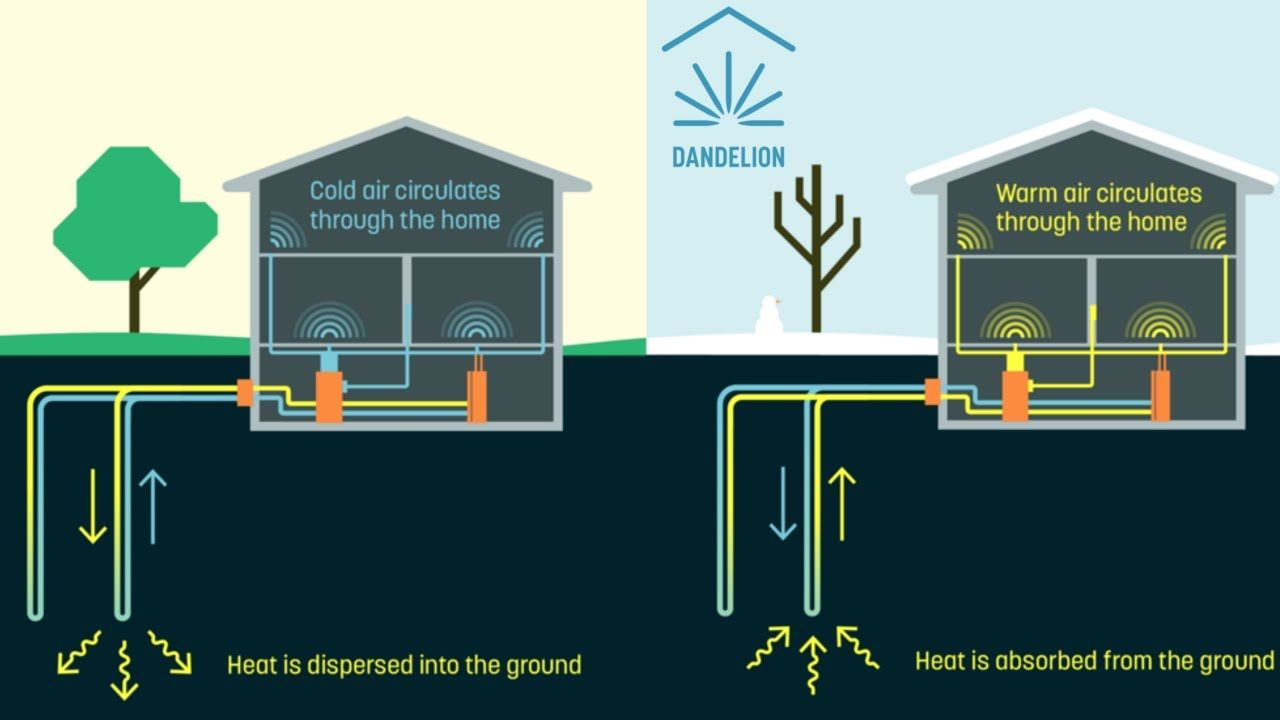 Dandelion S Geothermal System Looks To Heat And Cool Homes With Renewable Energy Geothermal Energy Geothermal Home Heating Systems
