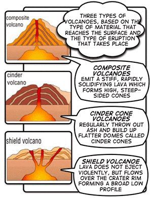 Three types of volcanoes although many volcanoes are cone shaped three types of volcanoes although many volcanoes are cone shaped different types of ccuart Choice Image