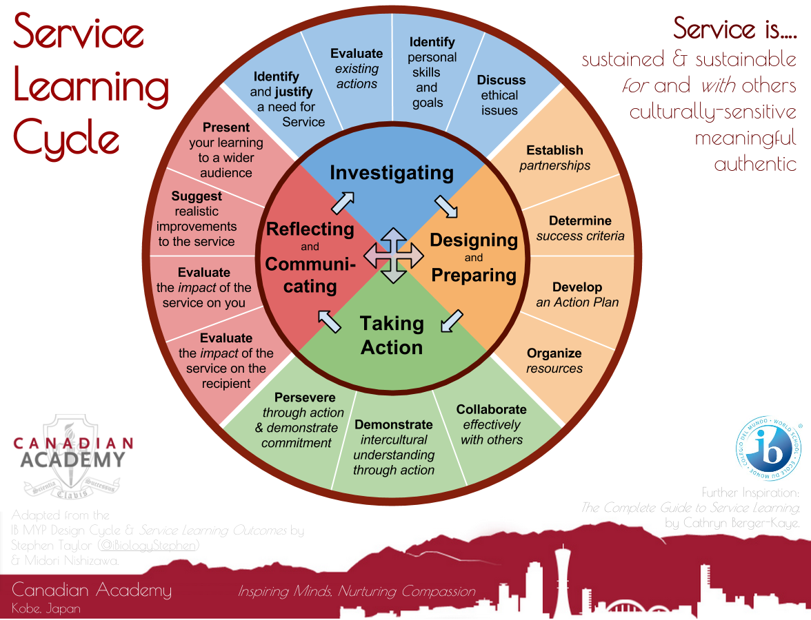 Designing a Service Learning Cycle Service learning