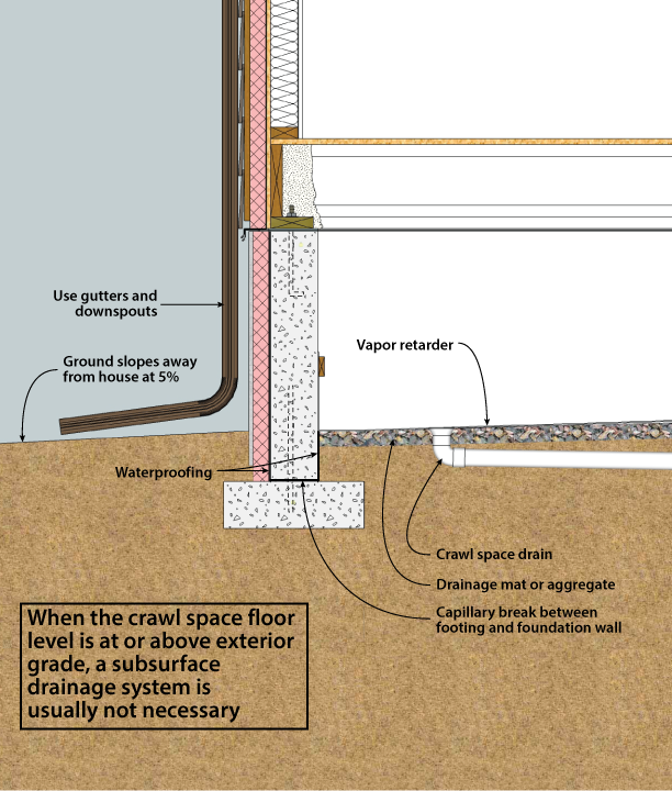 slab foundation vs crawl space