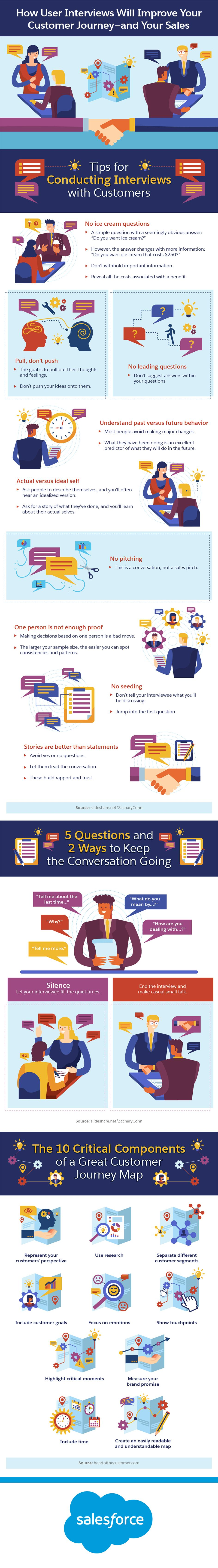 How User Interviews Will Improve Your Customer Journey—and Your Sales #Infographic