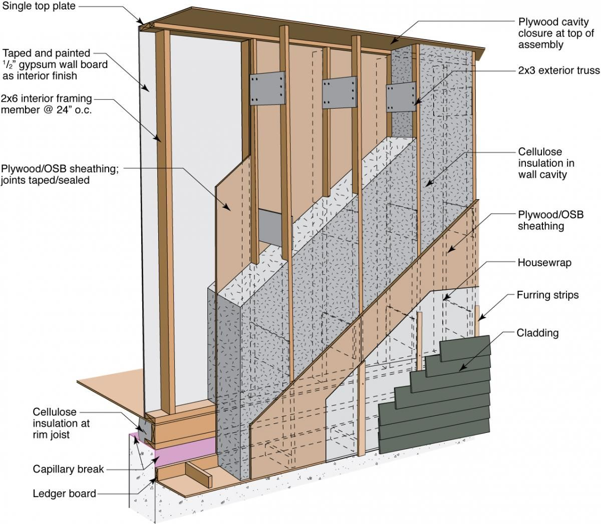 This R 36 Double Stud Wall Has A Structural 2x4 Exterior Wall And A Non Structural Interior 2x3