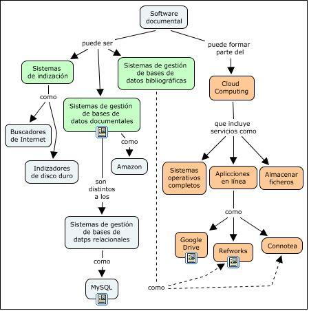 Software Documental Dónde Está El Error Mapa Conceptual Realizado Con Cmaptools Para Una Actividad De Aprendizaje Del Máster Online Mind Map Concept Map Map
