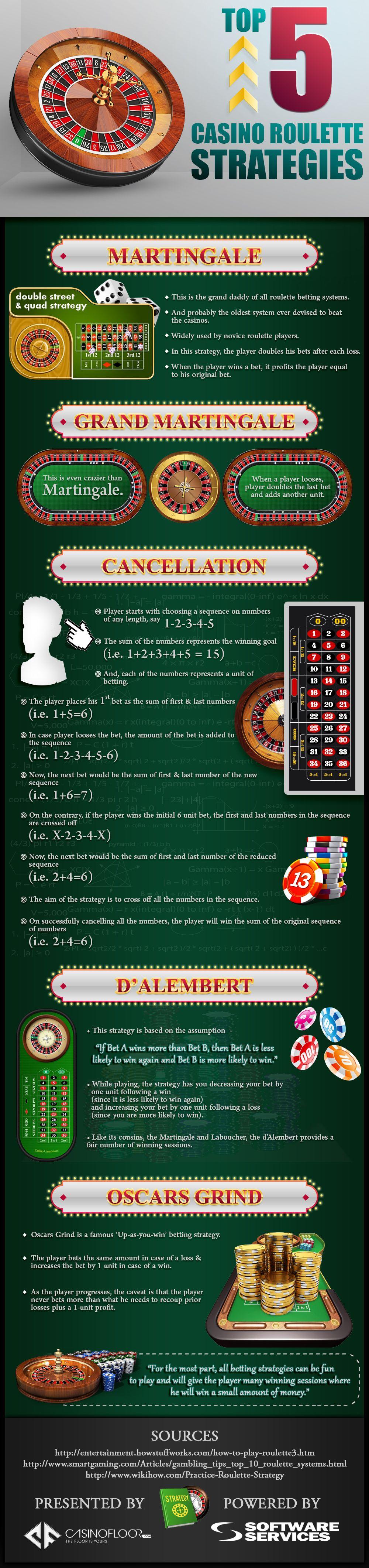 Best strategies all casino games grand casino coushatta houston