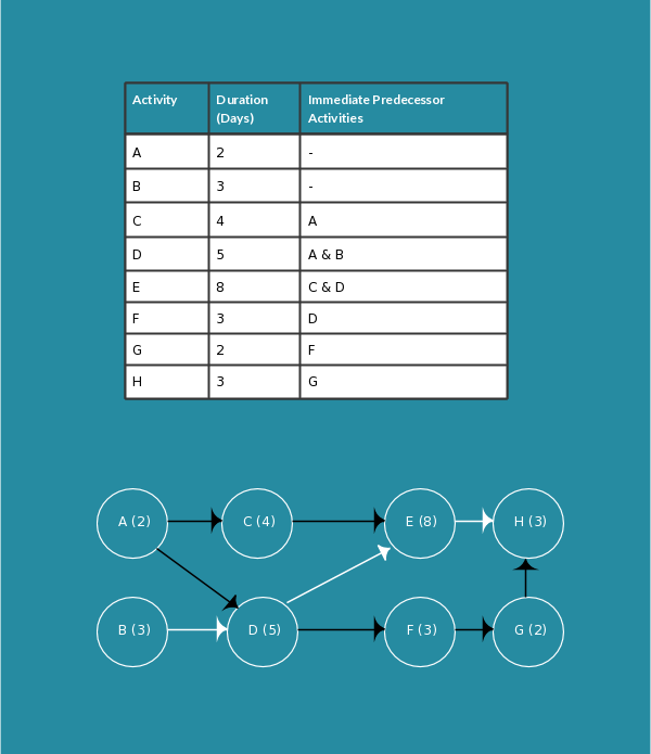 Aon Diagram Template Pert Chart Pert Perttemplates Pert Charts