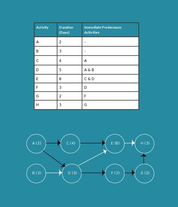 Aon diagram template pert chart pert perttemplates pert charts aon diagram template pert chart pert perttemplates ccuart Choice Image