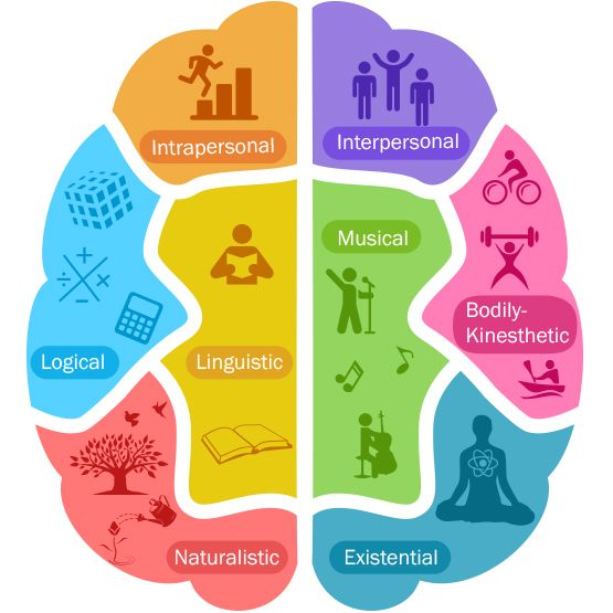 Les Intelligences Multiples The Multiples Intelligences Mi Source Bing Images Holistic Education Multiple Intelligence Learning Problems