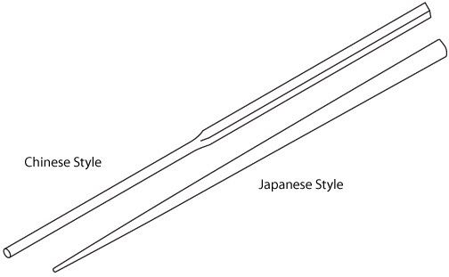 diagrammatic drawing of the difference between chinese and