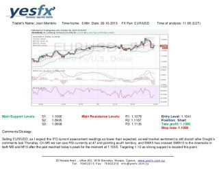 Forex  Yesfx Global  Technical Analysis EurUsd  Technical