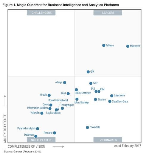 2017 Gartner Magic Quadrant For Business Intelligence And