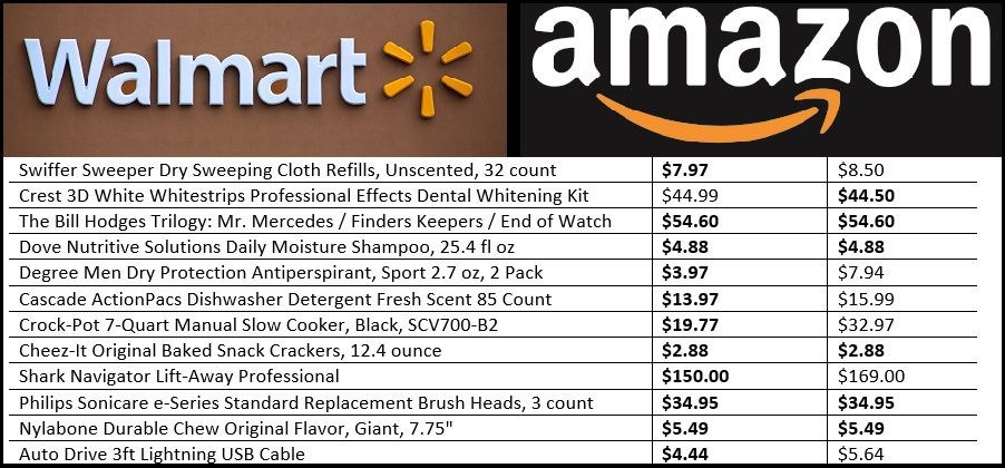 Amazon vs. Walmart Which one really has the best prices