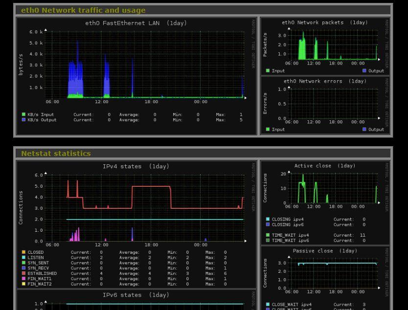 Install Monitorix on CentOS 7 / Ubuntu 16 04 / Fedora 27