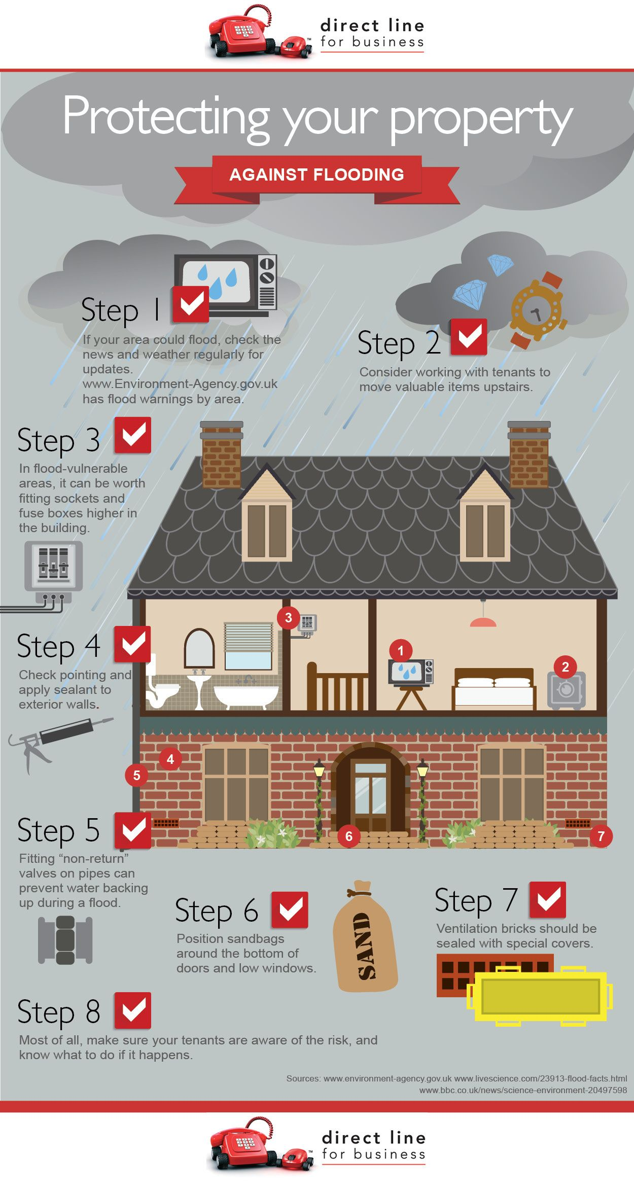 Safeguarding Your Home From Flooding
