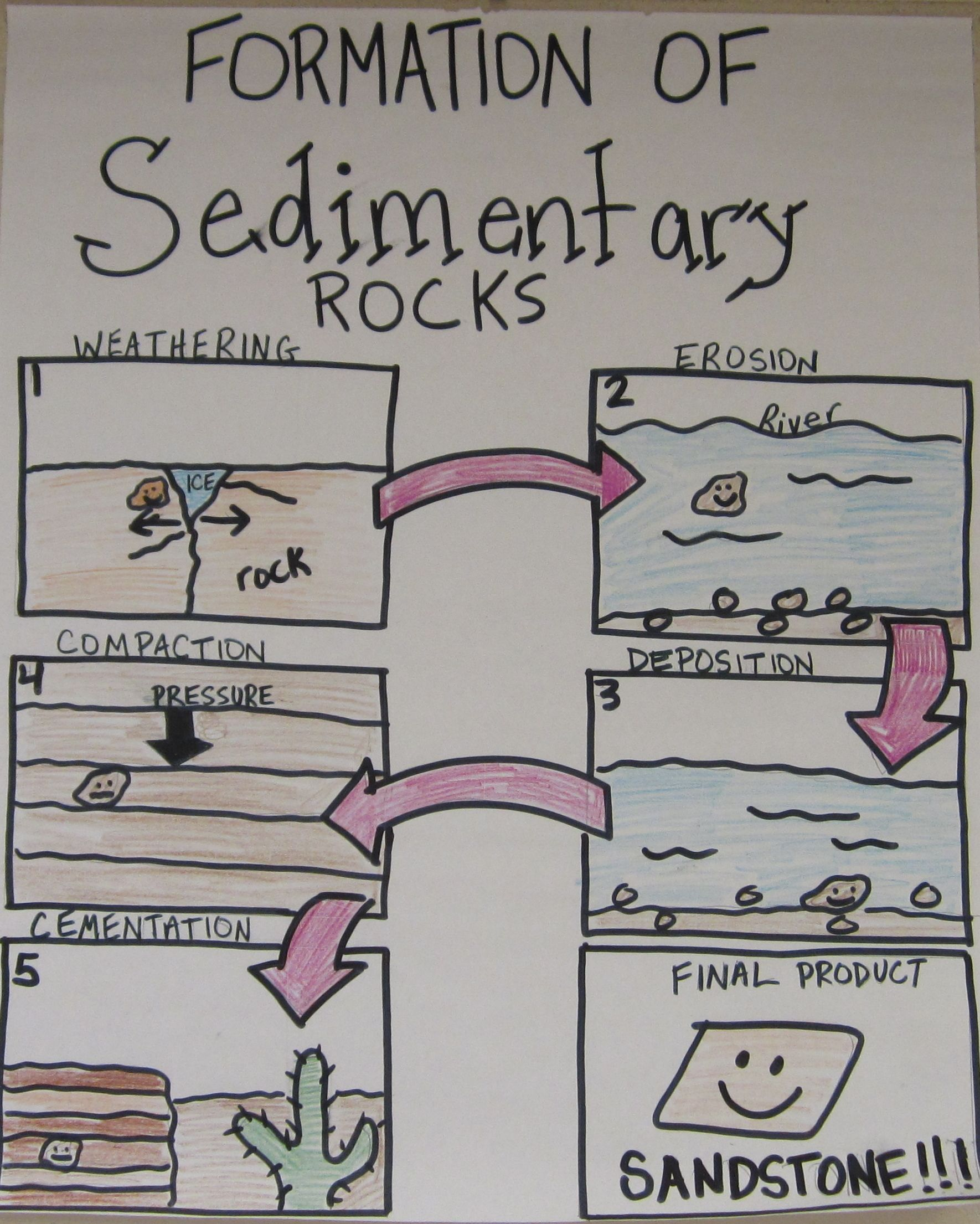 Formation Of Sedimentary Rocks Anchor Chart