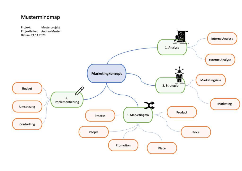 Mindmap Vorlage Im Word Format In 2020 Kostenlose Vorlagen Mindmap Vorlagen