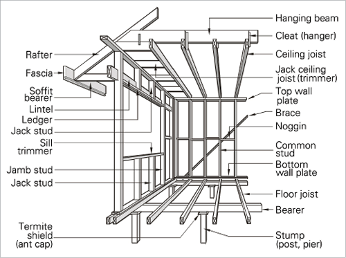 A line drawing of a timber frame some important terms and for Building terms with pictures