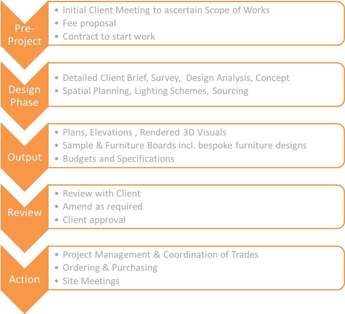 Image Result For Interior Design Process Steps