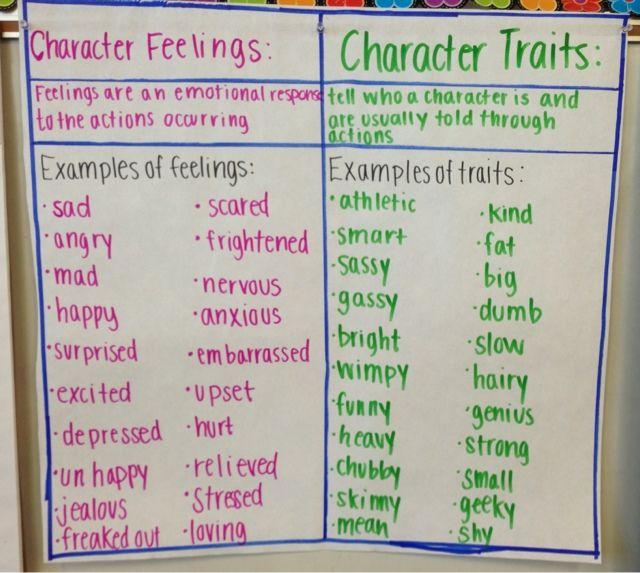Distinguishing Internal Characteristics Vs External