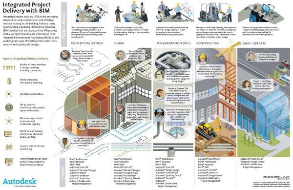 Green Building Design Phases Sustainability Workshop Arsitektur Seni
