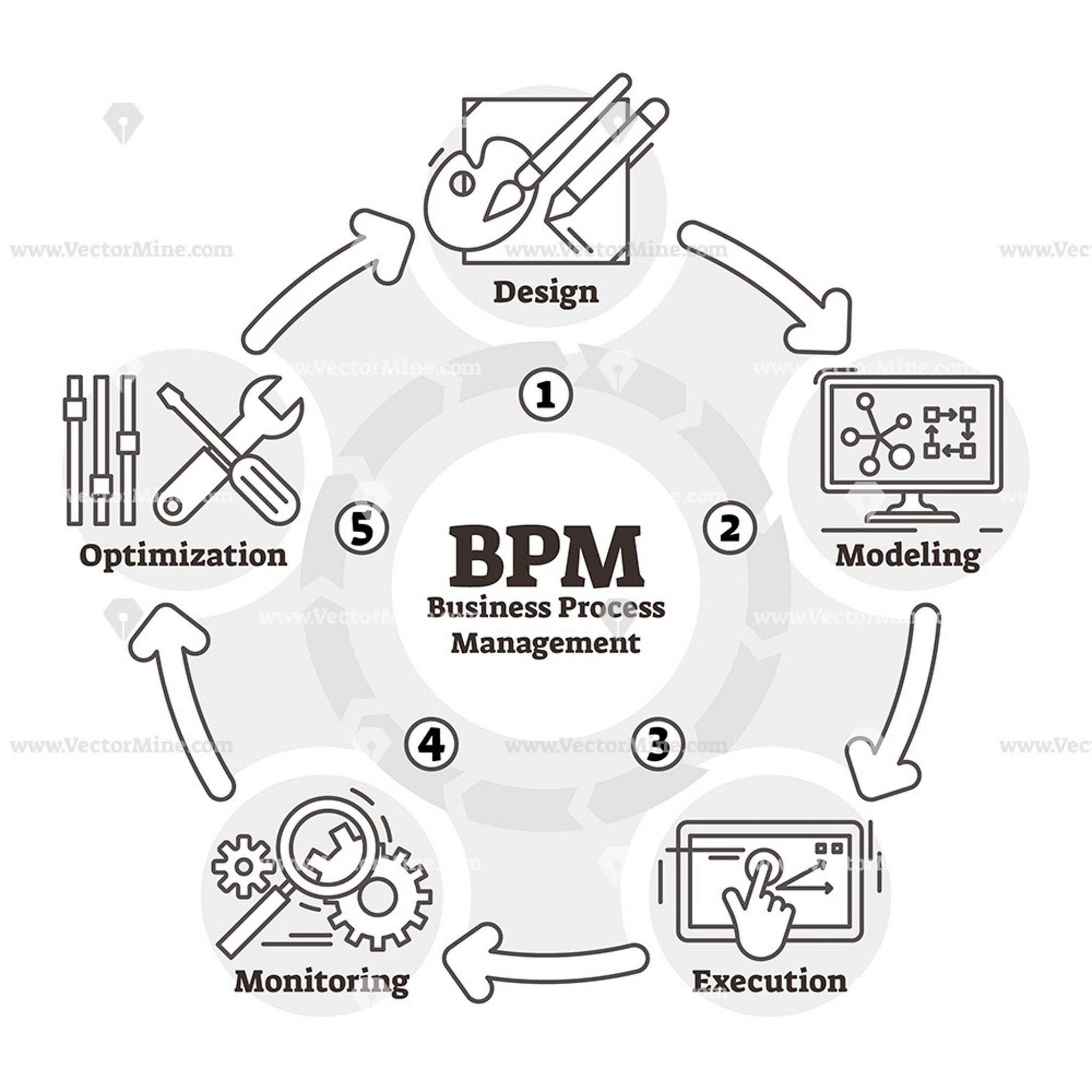 Bpm Outline Vector Illustration Icons Diagram In