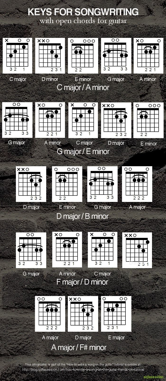 Keys With Open Chords For Writing A Song On The Guitar Chords