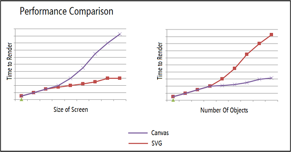 SVG vs Canvas for visualizations (article by Microsoft